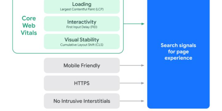 Core Web Vitals Infographic